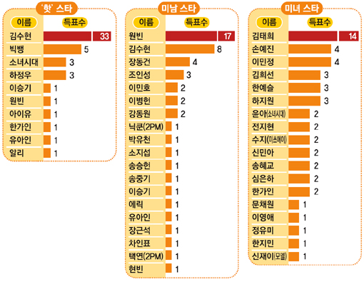 https://mongoliankoreanpop.files.wordpress.com/2012/03/bigbang-survey.jpg?w=300